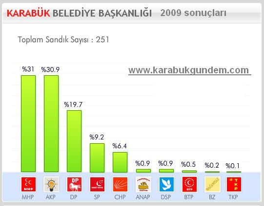 2009 seçimleri grafik