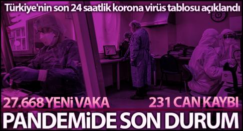 BİR GÜNDE 231 CAN KAYBI!